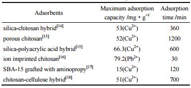不同壳聚糖微球吸附性能比较