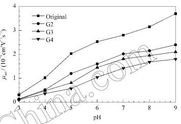 缓冲液PH对改性芯片电渗流淌度的影响