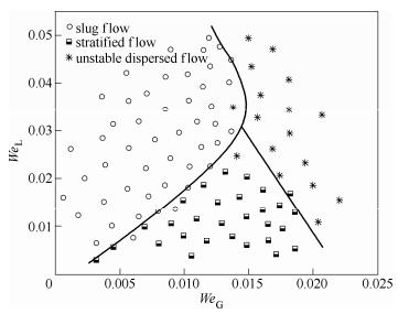 图4方案1流型图5方案2流型