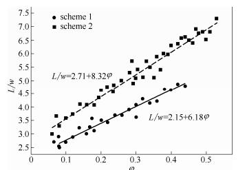 图9气弹长度与两相流量比之间的关系