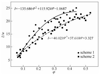 图10液塞长度与两相流量比之间的关系
