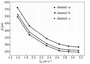 图17方案2:气相表观流速对液膜平均厚度的影响