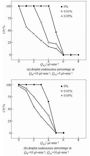 图4疏水纳米颗粒对于液滴聚并率的影响