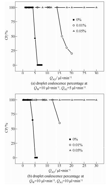图5亲水纳米颗粒对于液滴聚并率的影响