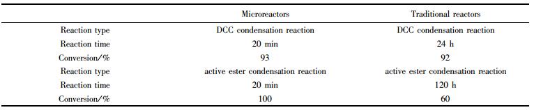 表2微反应器和常规反应器在多肽缩合反应中的应用