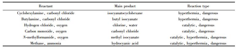 表3多种危险气体的合成