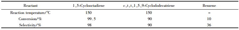 表5微反应器中环二烯化合物的氢化反应