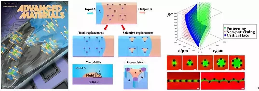 图1.一种普适的流体图案化方法