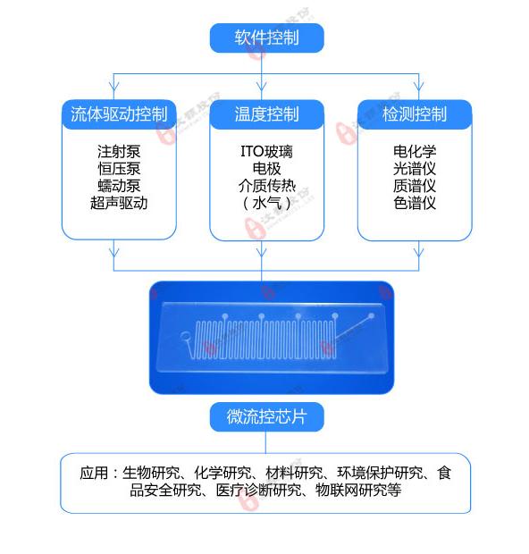 微流控控制系统图解