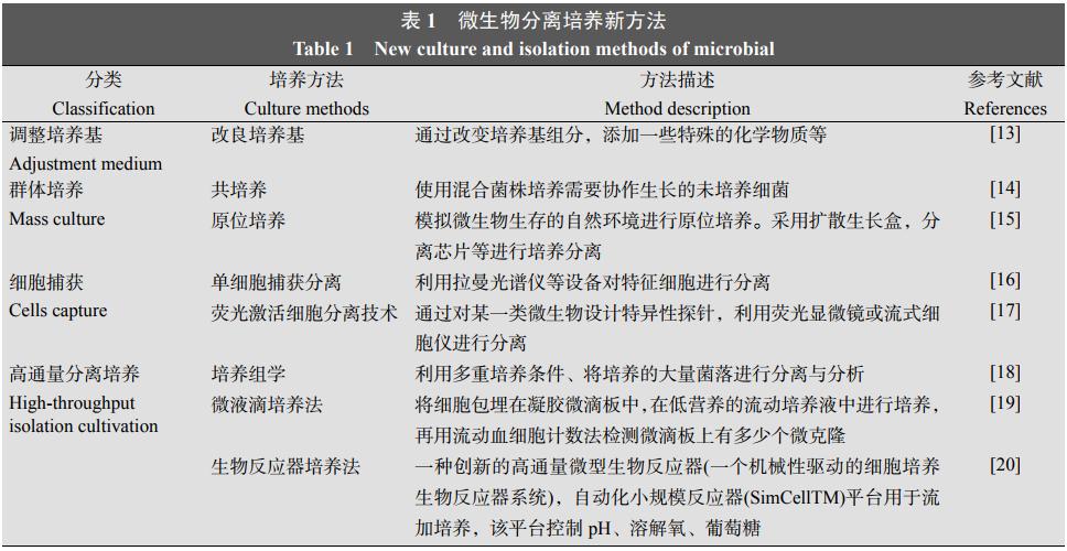 表1微生物分离培养新方法