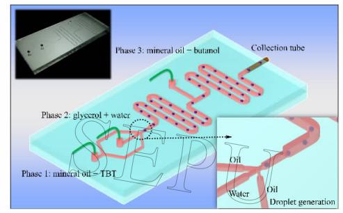 图1微流控液滴模板法制备二氧化钛中空微球的芯片设计