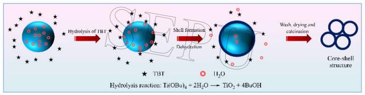 图2 微流控液滴模板法制备二氧化钛中空微球的反应原理