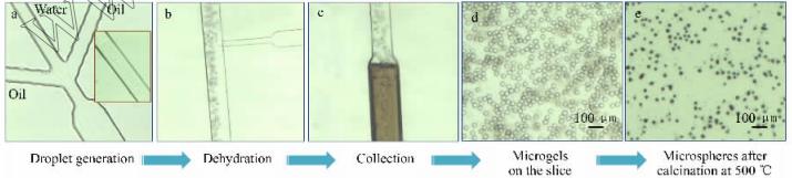 图1二氧化钛中空微球的合成、收集及后处理