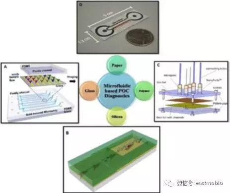导热性和导电性的微系统