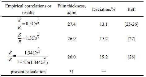 表2计算液膜厚度和经典计算公式的对比结果