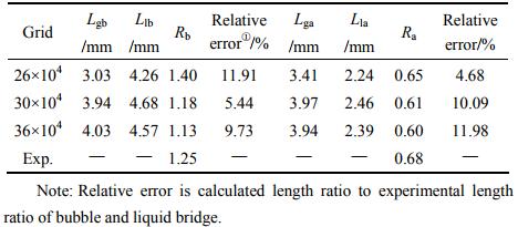 表3模拟气弹、液桥长度及长度比与实验结果的比较