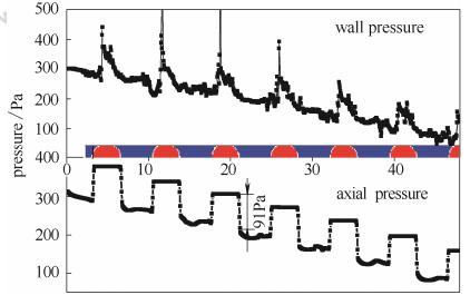 图2弹状流轴线压力和壁面压力随流型的变化