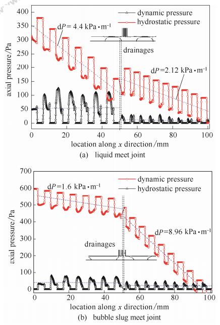 图5分液口流型对管内沿程压降的影响