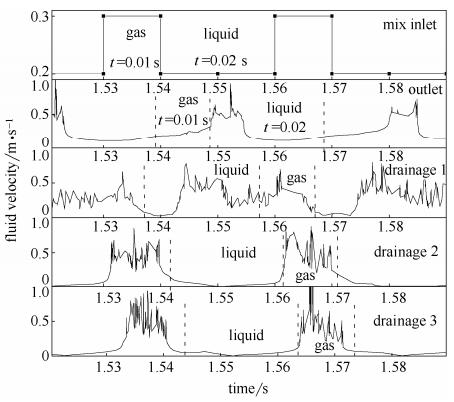 图6分液过程中进口、出口以及3个排液口的流速变化规律(图中气、液表示进口、出口截面处气相为主体状态以及液相为主体状态,在3个排液口则表示时间区域内为弹状流气弹或液桥抵达T型分液通道入口处)