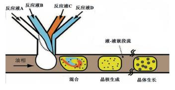 图2油相作为载液的嵌段流控合成过程