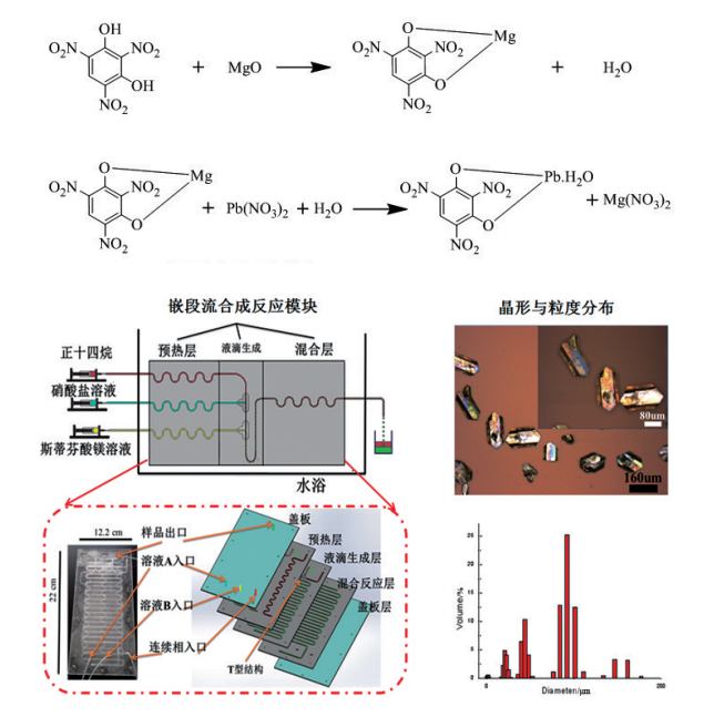 图8嵌段流合成系统与嵌段流合成的起爆药晶形与粒度分布