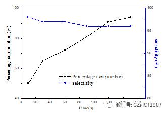 如图Fig.2,不同停留时间下,产品含量与选择性随停留时间的变化曲线