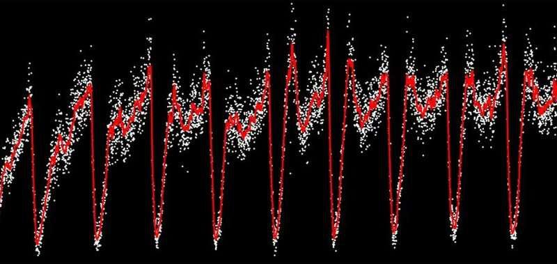 图表说明人口密度与可用营养素的频率和幅度的函数关系。图片来源:伊利诺伊大学厄巴纳 - 香槟分校Kuehn实验室