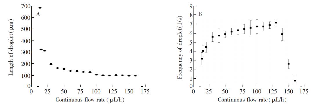 图5(A)液滴长度随连续相变化情况;(B)液滴数量随连续相变化情况