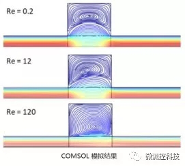 涡流形成和雷诺系数的关系