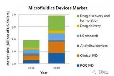 预计在2020年,医疗用微流体装置市场将达到40亿美元的规模(来源:Lux Research)