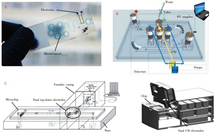 图3几种具有代表性的电泳微芯片衍生结构:(A)玻璃片基底的一体式微芯片[20];(B)双通道顺序进样的微芯片电泳系统;(C)双上-下外部电极式微芯片及据此研发的Lab-on-chip设备[22,23]