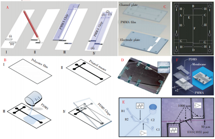 图4多种微芯片及电极的制作方法:(A)纸基芯片的制作过程;(B)采用激光打印模板制作微芯片;C)采用PMMA薄膜作为绝缘层的微芯片;(D)聚苯胺电极微芯片[37];(E)低熔点合金电极微芯片;(F)离子溶液电极微芯片[42]