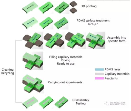 图1.模块化微流体装置制造过程示意图