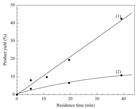 图3微反应器和传统反应器催化性能的比