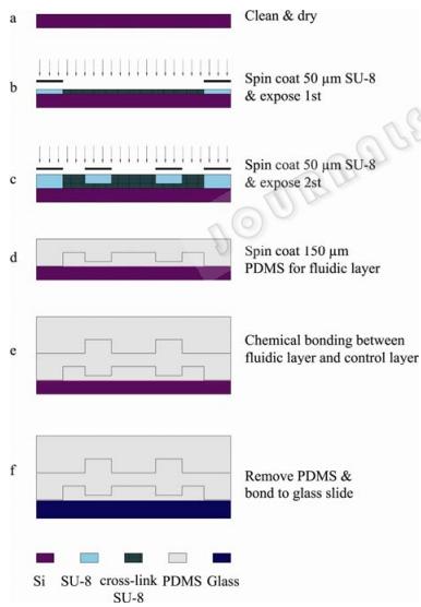 图 2 微流控芯片的制作工艺流程