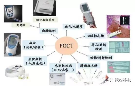 POCT应用领域(图片来源:搜狐科技)