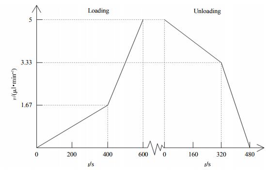 Fig.4Theflowvelocityoftheconcaveadditionwithconvexremovalcombinationprotocol