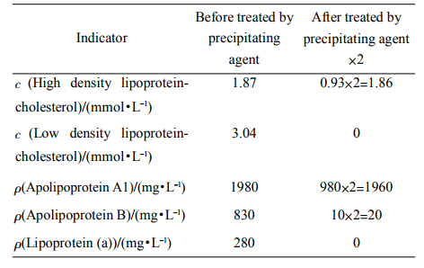 Table1Theserumlipidlevelsofhealthysubjectsbeforeandaftertheserumtreatedbyprecipitatingagent