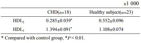 Table2PeakareaofserumHDLsubclasses