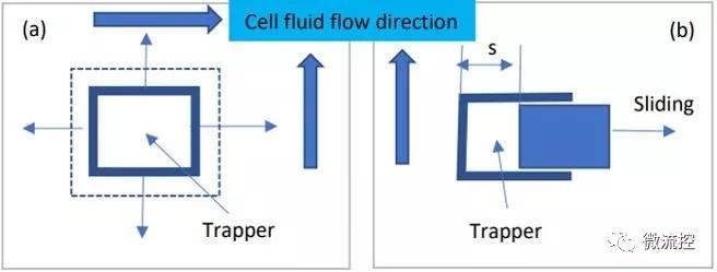 可调节捕获器的滑动原理