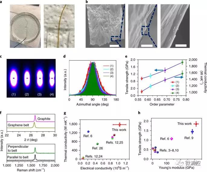2全新微流体辅助技术帮助制造宏观石墨烯纤维