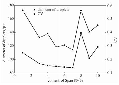 Span85添加量对微液滴粒径和,$值的影响