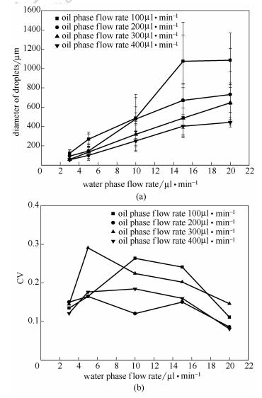油水两相流速对微液滴粒径和,$值的影响