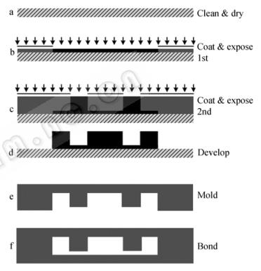 图2芯片制作流程示意图