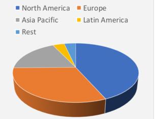 图1.全球微流体市场。根据GranViewResearch 估算经济区域微流体全球市场份额的估计值。