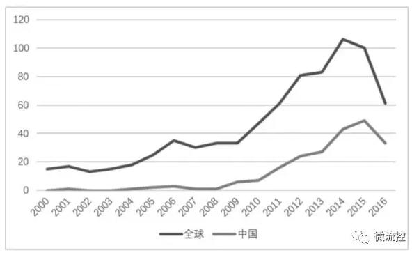 图1 全球/中国年申请量趋势