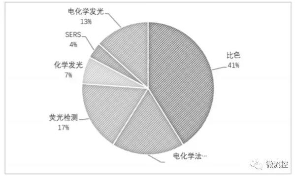 图4 微流控纸芯片的检测方法