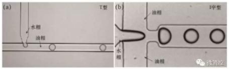 图2 T型通道法(a)及十字型流体聚焦法;(b)生成液滴示意