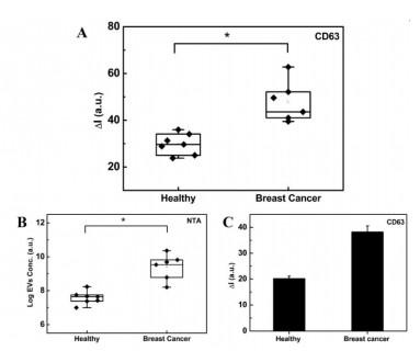 图2:ExoID-Chip提取EV用于肿瘤预测