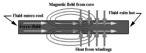 作用于磁热泵中铁磁流体的场效应